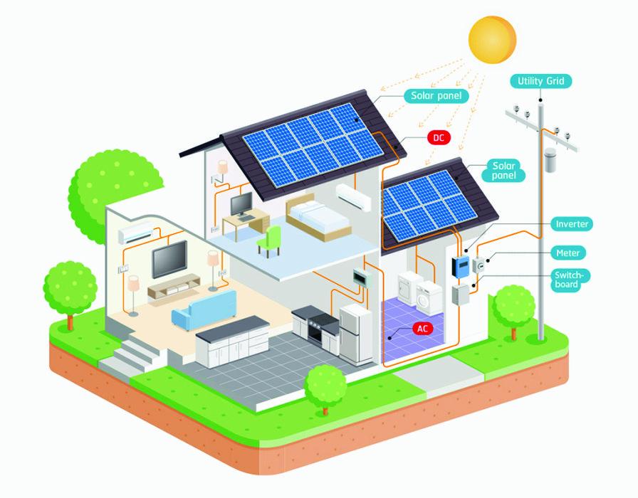 residential solar engery system