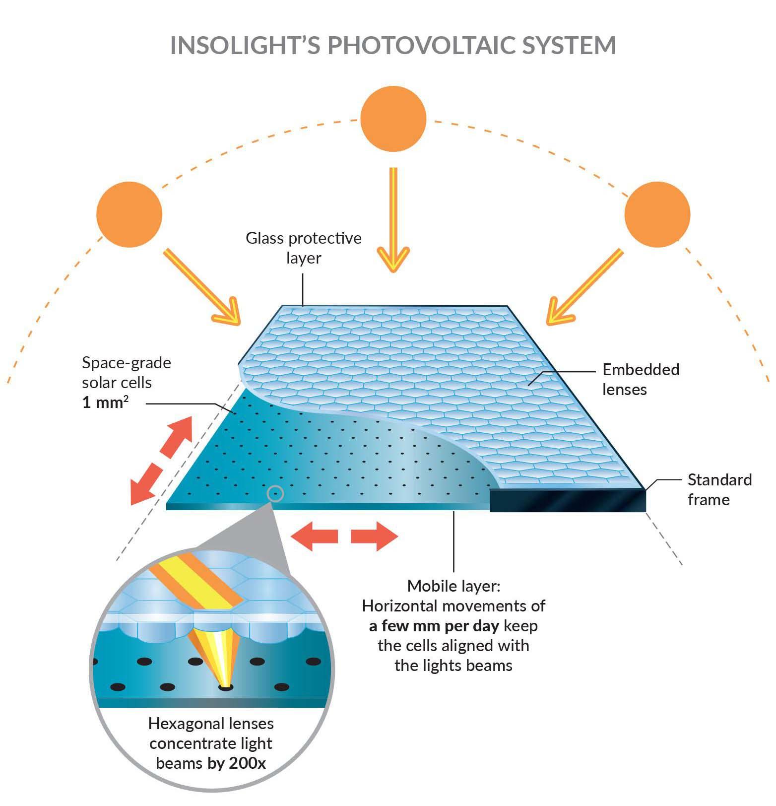 residential solar systme illustatron
